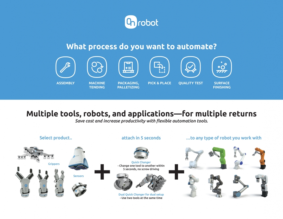 OnRobot One System Solution