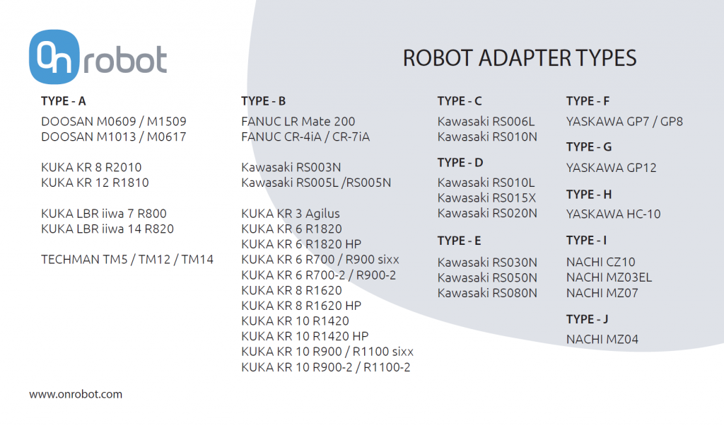 Digital I/O Converter Robot Adapter Types