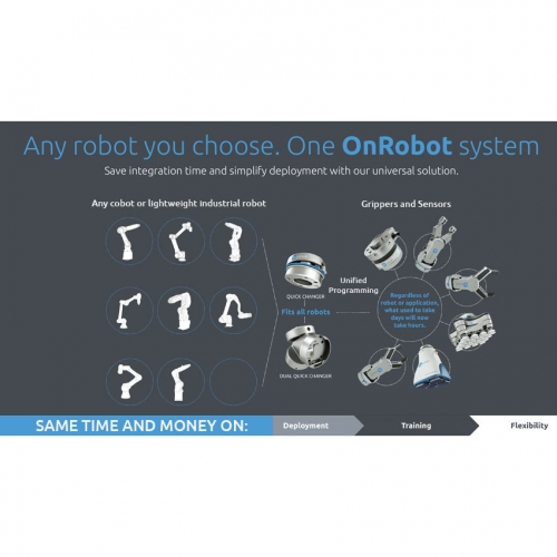OnRobot - The One-stop Shop for End-of-Arm Tooling